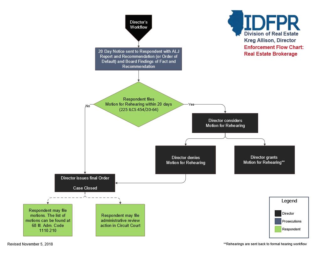 Division of Real Estate Enforcement Flow Chart Real Estate Brokerage 2